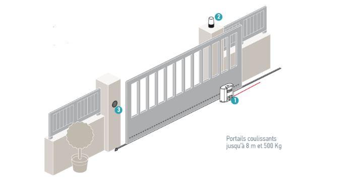 motorisation-pour-portail-coulissant-avec-feu-de-signalisation-somy-et-clavier-a-code-tendance-creative-ruffec-charente-angouleme-portillon-visiophone